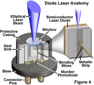Diode Lasers Tutorial Officinaturini